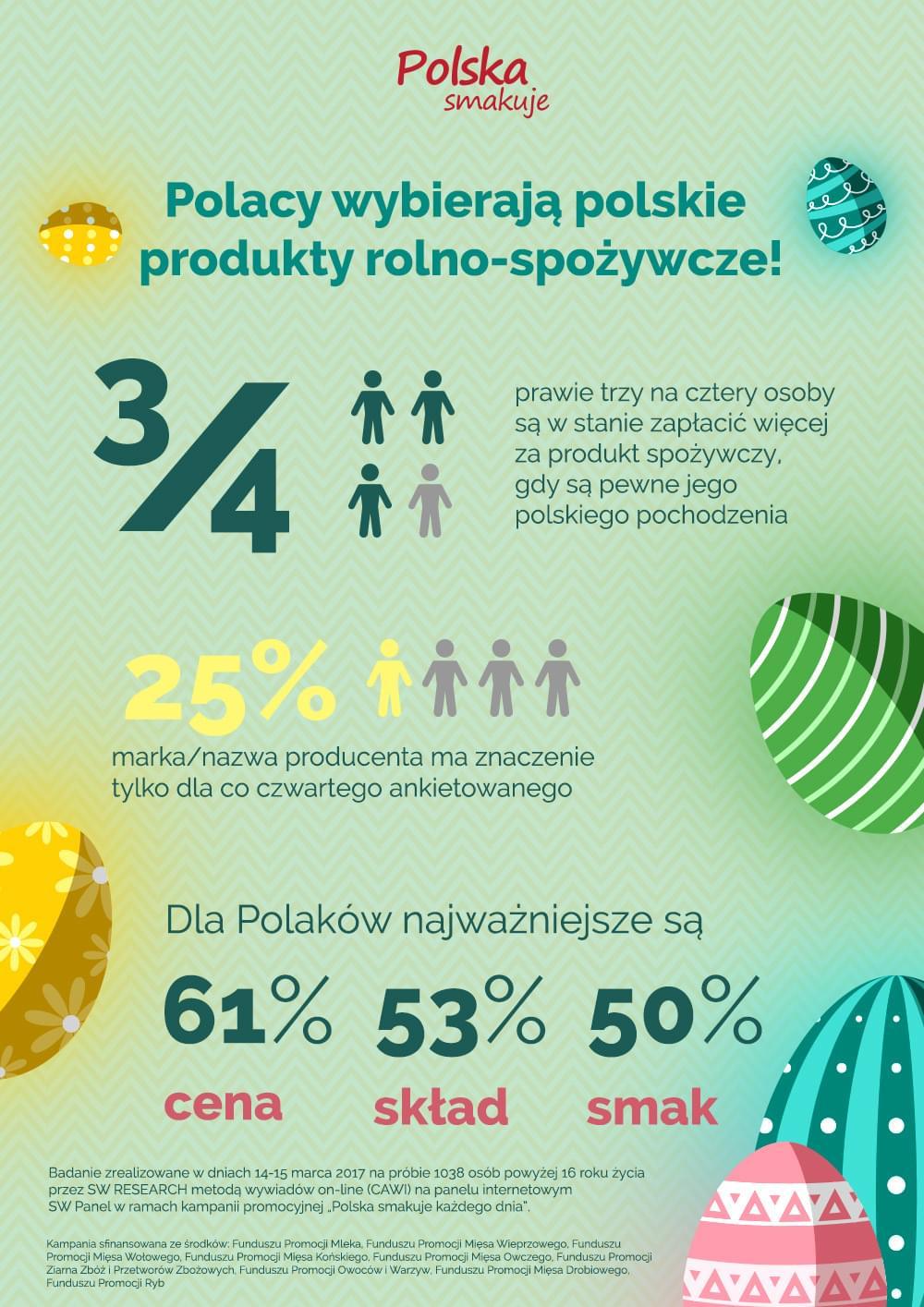 Infografika polska smakuje kazdego dnia